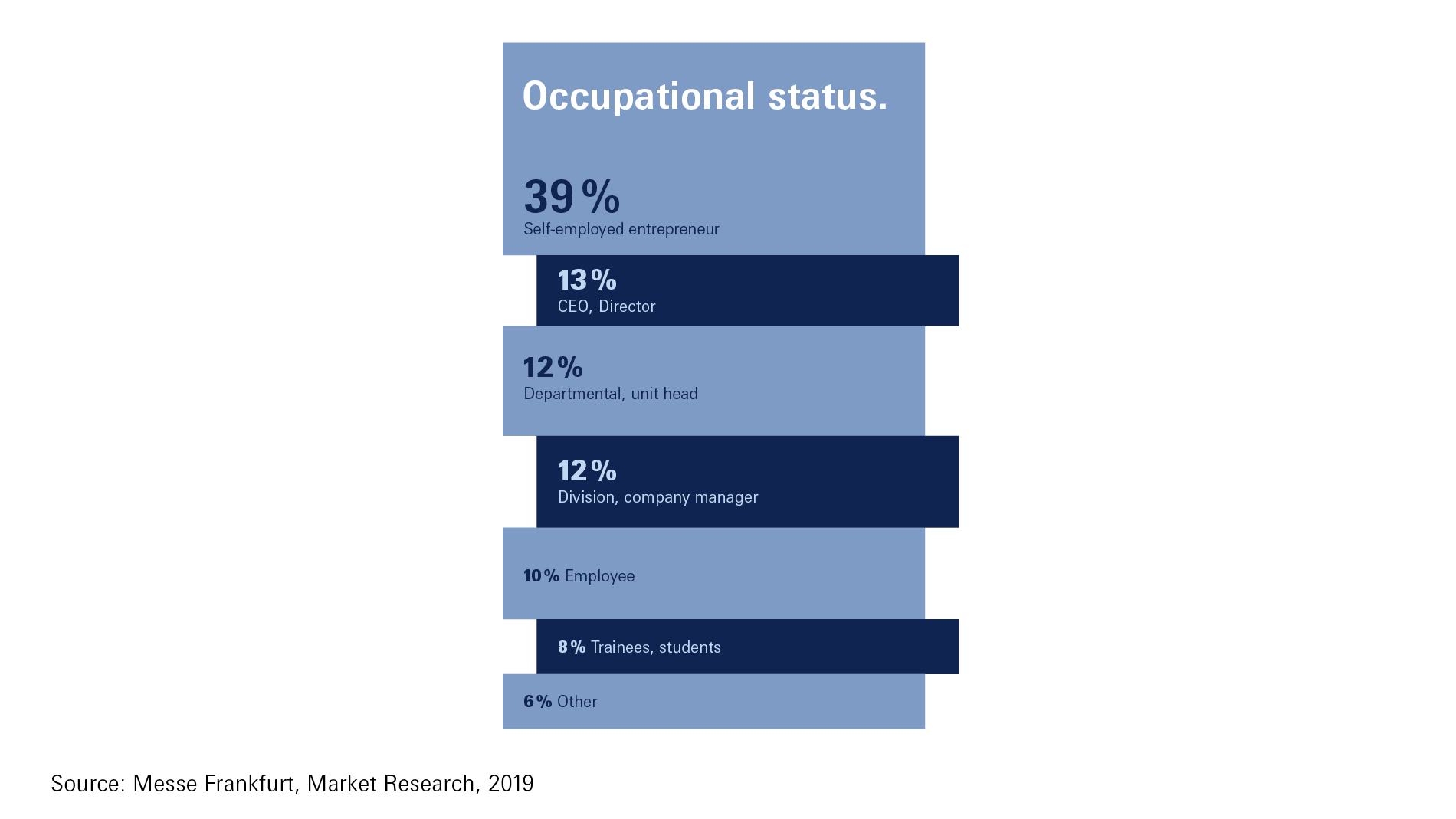 Ambiente - Occupational status 2019