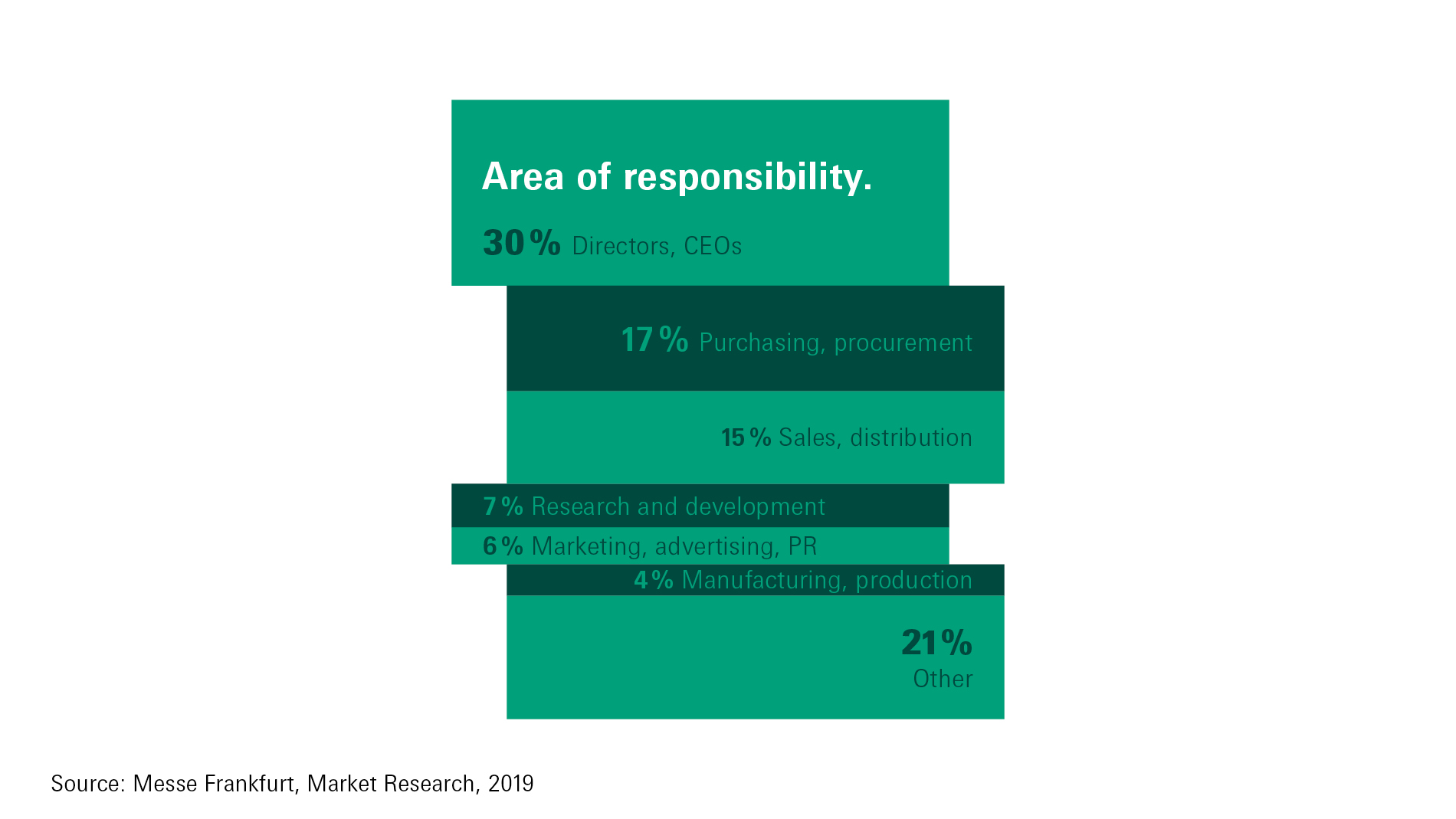 Ambiente - Area of responsibility 2019