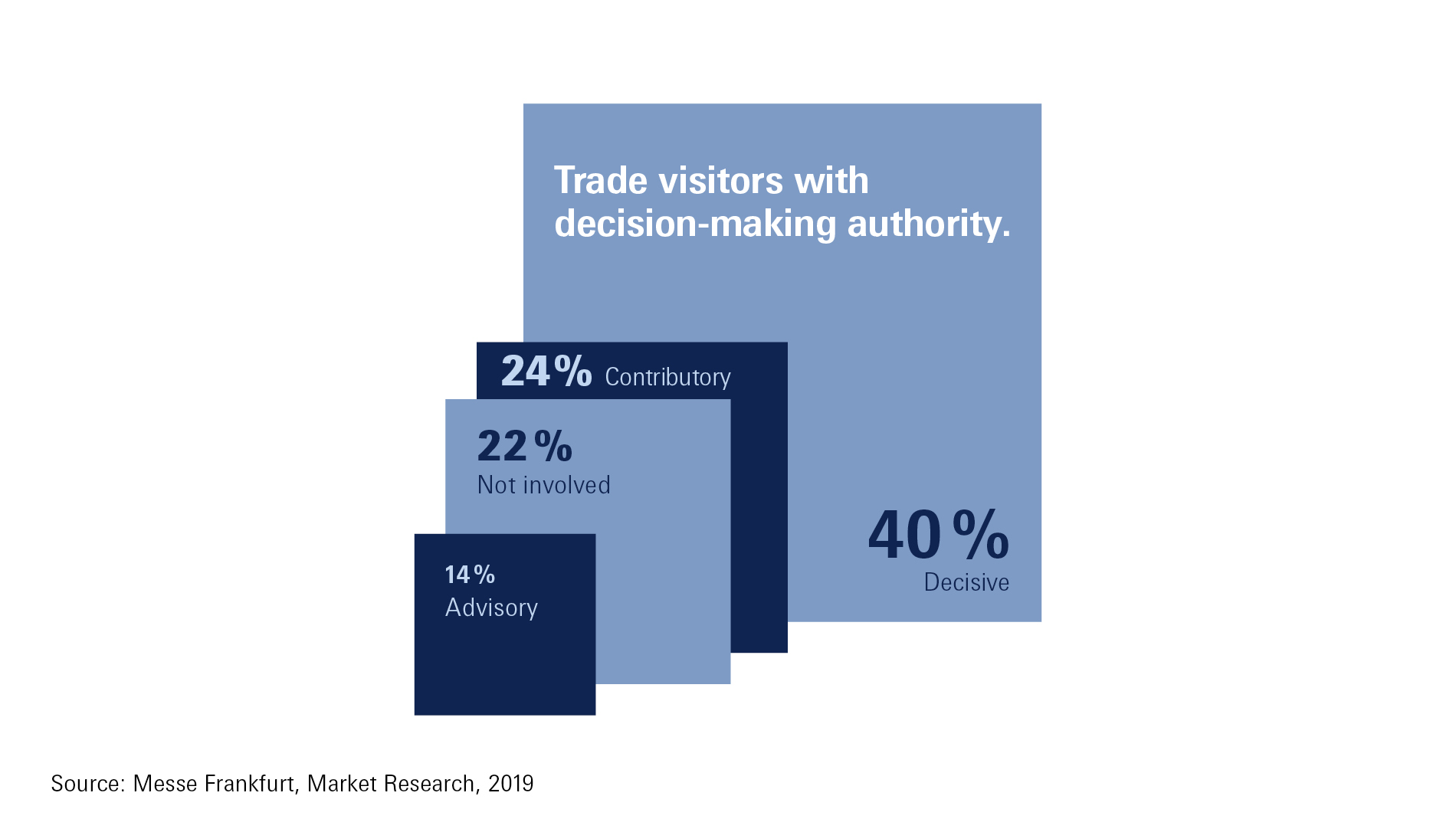 Ambiente - trade visitors with decision-making authority 2019