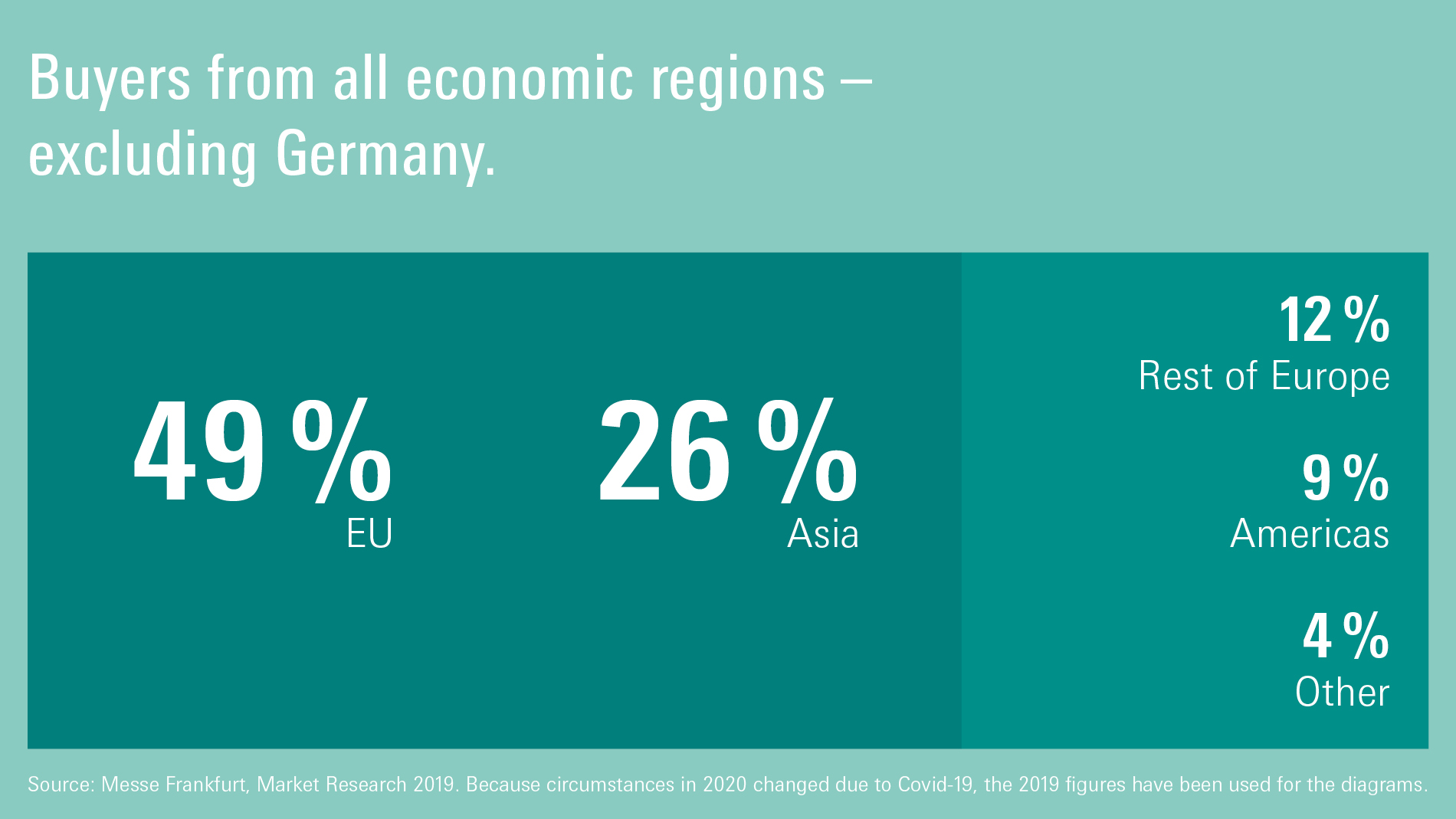 Ambiente - buyers from all economic regions 2020